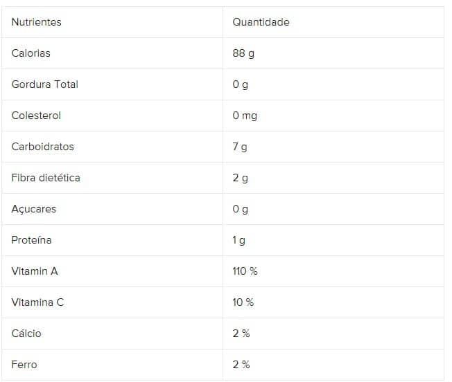 Tabelas Nutricional das ramas da cenoura